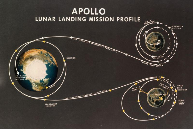Geekerhertz,orbit,fly,directly,apollo,moon,rocket,NOVA,Saturn V,NASA,news,